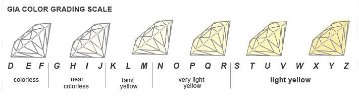 Resultado de imagen para La escala de color de la GIA